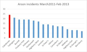 arson in islington 2011-2013