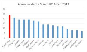 arson in islington 2011-2013