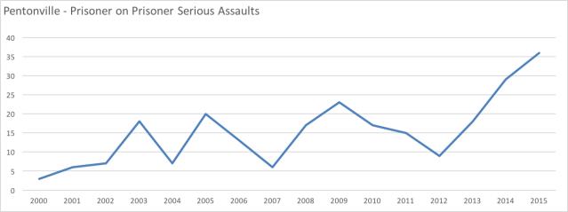 pentonville-serious-assaults